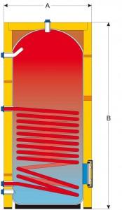 Zásobníkový ohřívač IVAR.EURO